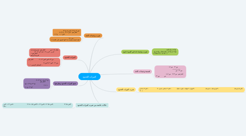 Mind Map: كثيرات الحدود