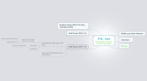 Mind Map: PS 204 Media Literacy & Communications Map