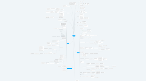 Mind Map: ARTICOLO 42