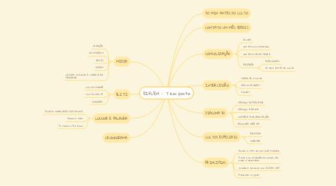 Mind Map: DIFLEN - 7 em ponto