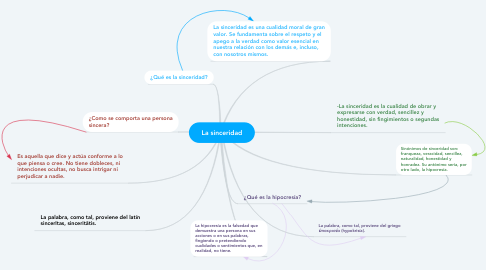 Mind Map: La sinceridad