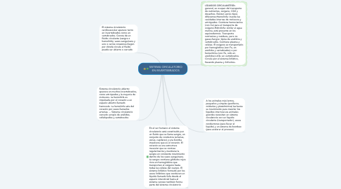 Mind Map: SISTEMA CIRCULATORIO EN INVERTEBRADOS