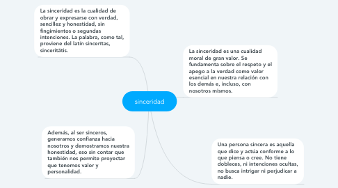 Mind Map: sinceridad