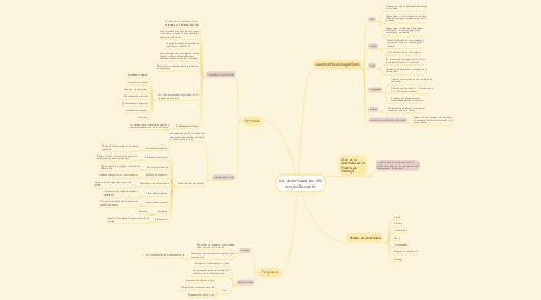 Mind Map: La diversidad en las organizaciones
