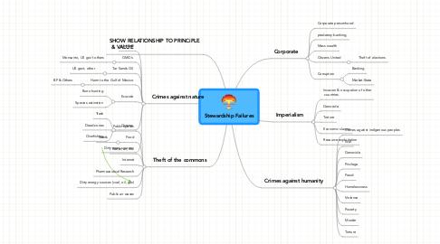 Mind Map: Stewardship Failures