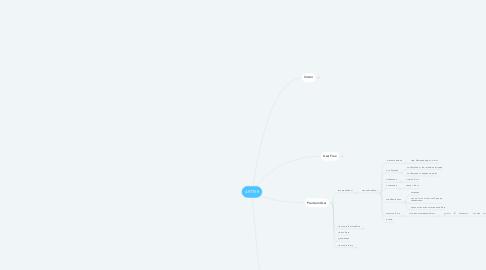 Mind Map: ARTTER