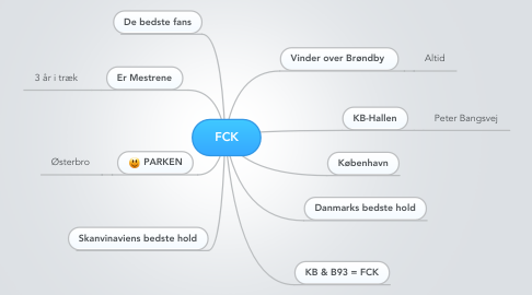 Mind Map: FCK