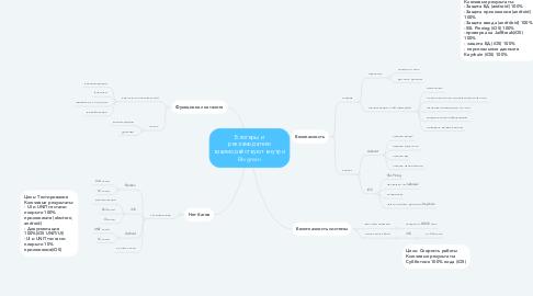 Mind Map: Блогеры и рекламодатели взаимодействуют внутри Blogman