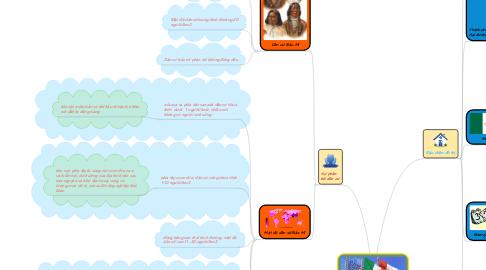 Mind Map: Dân cư Bắc Mĩ