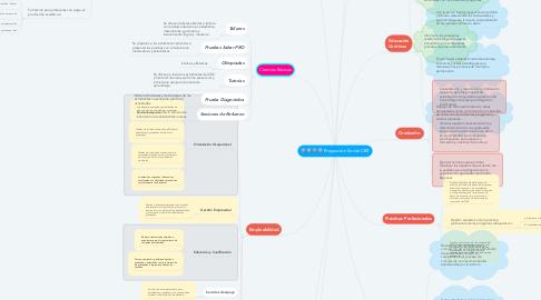 Mind Map: Proyección Social CRZ