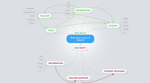 Mind Map: What does it mean to TEACH?