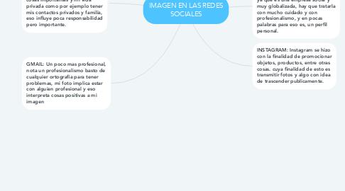 Mind Map: IMAGEN EN LAS REDES SOCIALES