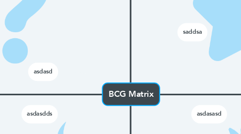 Mind Map: BCG Matrix