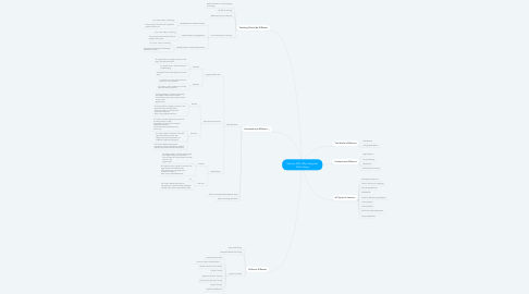 Mind Map: Section 003: Why integrate Technology