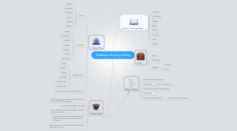 Mind Map: Teaching in the 21st Century