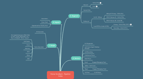 Mind Map: Voice Incident - Epsilon India