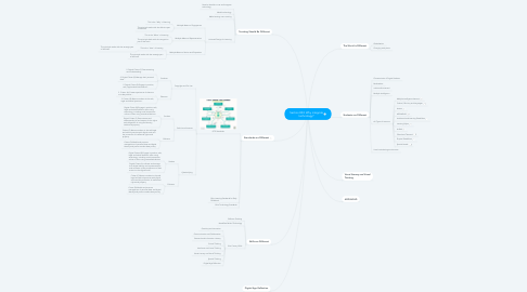 Mind Map: Section 003: Why integrate technology?