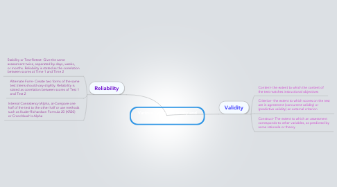 Mind Map: Various Types of Validity and