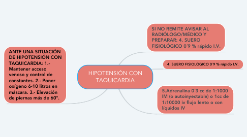 Mind Map: HIPOTENSIÓN CON TAQUICARDIA