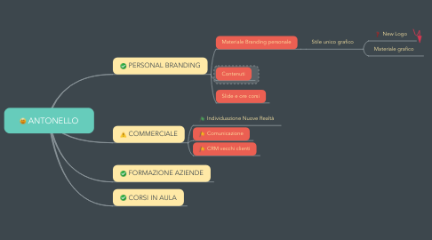 Mind Map: ANTONELLO