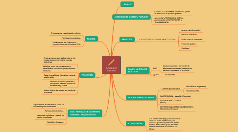 Mind Map: GOBIERNO ABIERTO