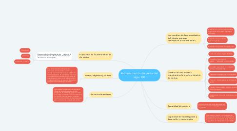 Mind Map: Administración de venta del siglo XXI