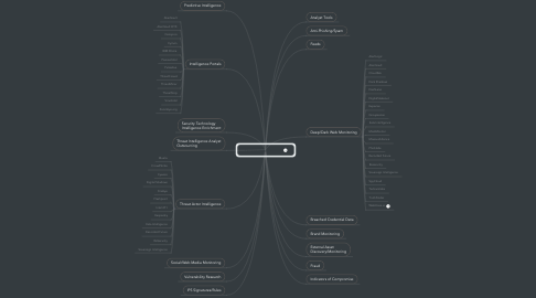 Mind Map: Threat Intelligence
