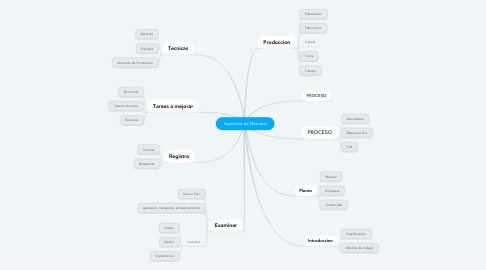 Mind Map: Ingeniería de Métodos