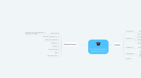 Mind Map: Основные процессы жизненного цикла