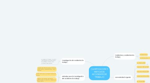 Mind Map: CLASIFICACION Y METODOS ACCIDENTE DE TRABAJO