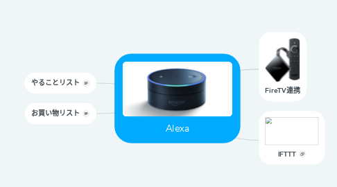 Mind Map: Alexa
