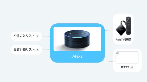 Mind Map: Alexa