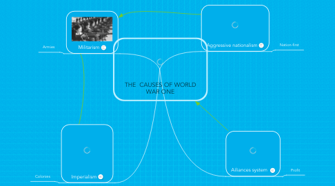 Mind Map: THE  CAUSES OF WORLD