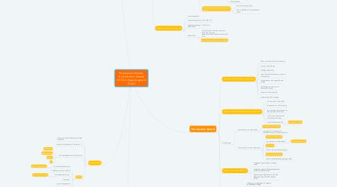 Mind Map: Fernabsatz-Gesetz, E-Commerce-Gesetz (ECG) & Signaturgesetz (SigG)