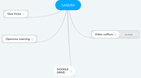Mind Map: SANDRA
