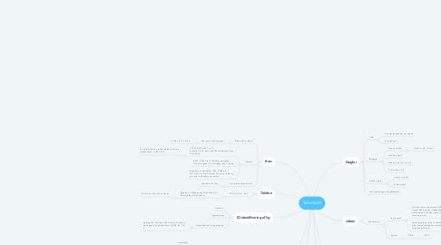 Mind Map: Selvmord