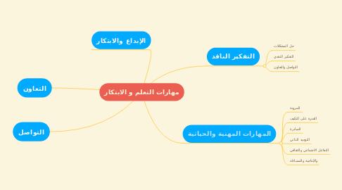 Mind Map: مهارات التعلم و الابتكار