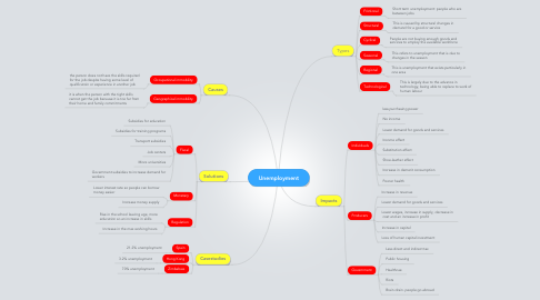 Mind Map: Unemployment