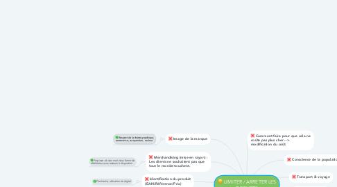 Mind Map: LIMITER / ARRETER LES DECHETS