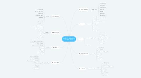 Mind Map: ALTERA PRESTADOR COMPOSIÇÃO