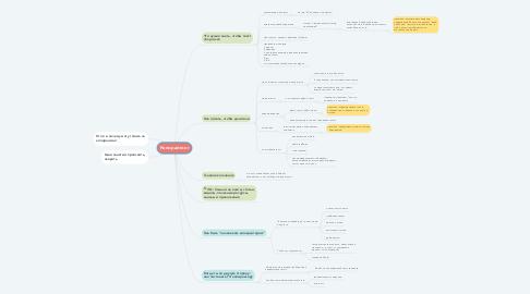 Mind Map: Копирайтинг
