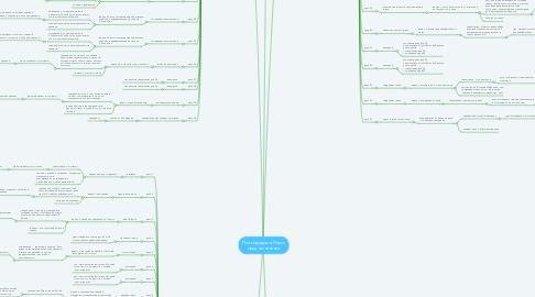 Mind Map: План продукта Поиск предназначения