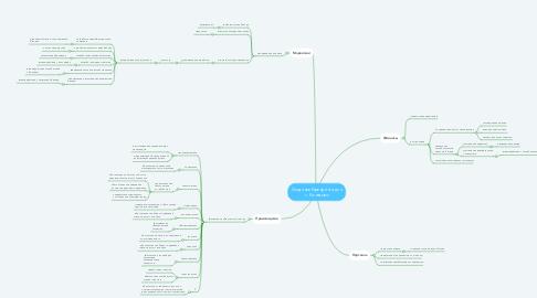 Mind Map: Создание брендинга для г. Конаково