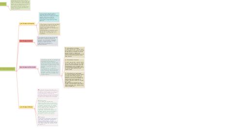 Mind Map: PLANEACIÓN ESTRATÉGICA/MARKETING