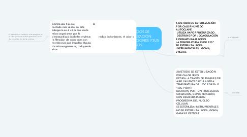 Mind Map: APARATOS DE ESTERILIZACIÓN: ESPECIFICACIONES Y SUS USOS.