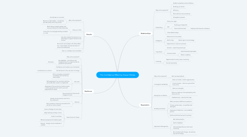 Mind Map: The Confidence Effect by Grace Killelea