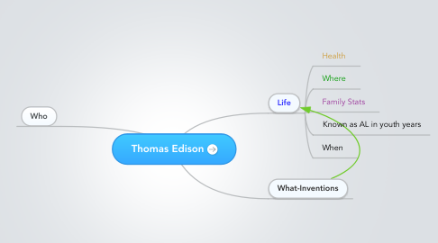 Mind Map: Thomas Edison