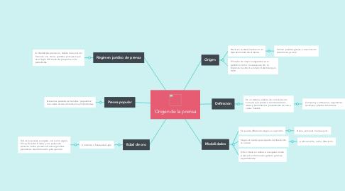 Mind Map: Origen de la prensa