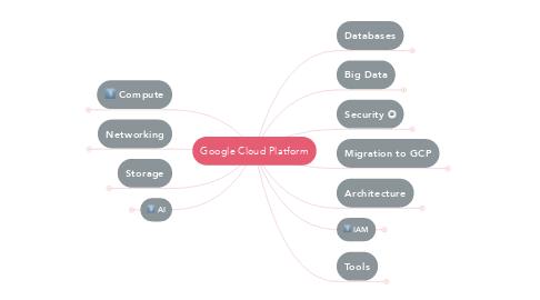Mind Map: Google Cloud Platform
