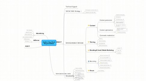 Mind Map: Giulio's Key Work Responsibilities